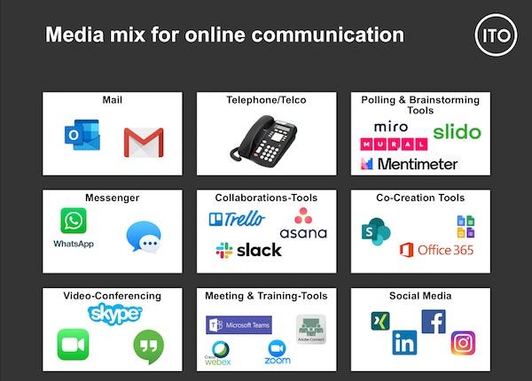 Media Mix für Online-Kommunikation